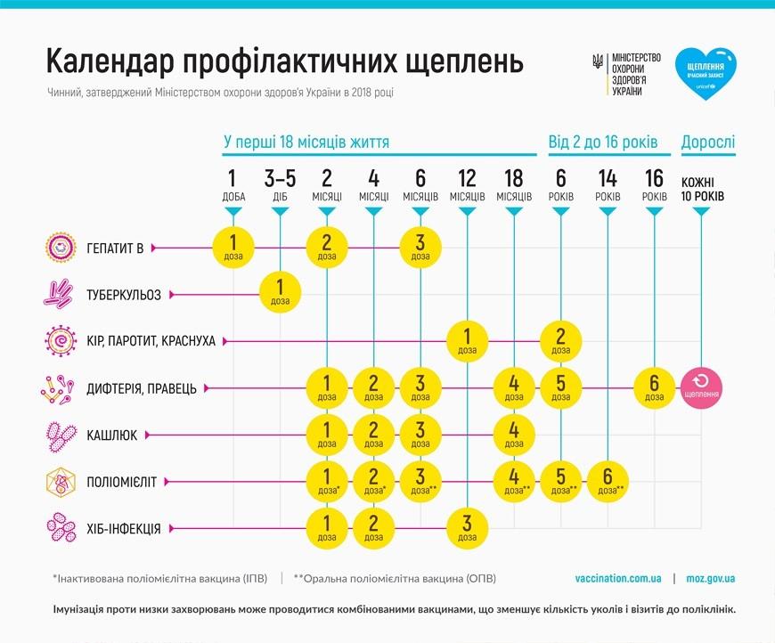 Календарь детских прививок